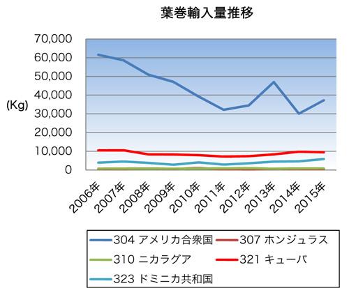 葉巻輸入量推移グラフ