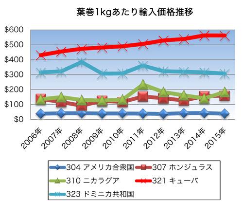 葉巻1kgあたり輸入価格推移グラフ