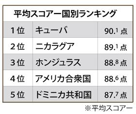 国別に見るレイティング平均点